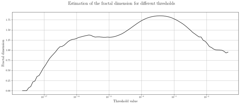 Estimation of the fractal dimensions